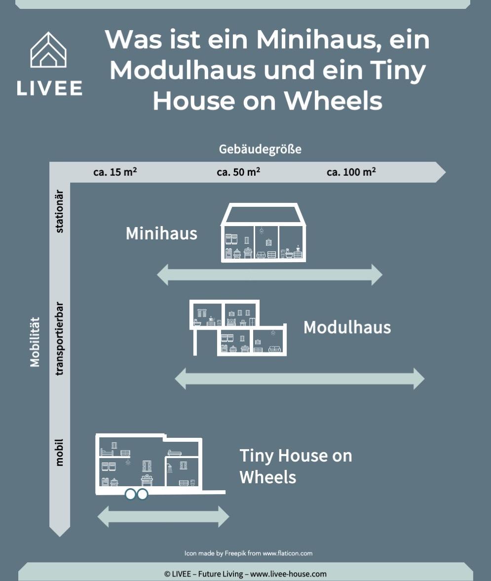 Das Bild zeigt eine Infografik, welche die Unterschiede eines Tiny House on Wheels, Minihauses und eines Modulhauses anhand Mobilität und Größe erklärt.