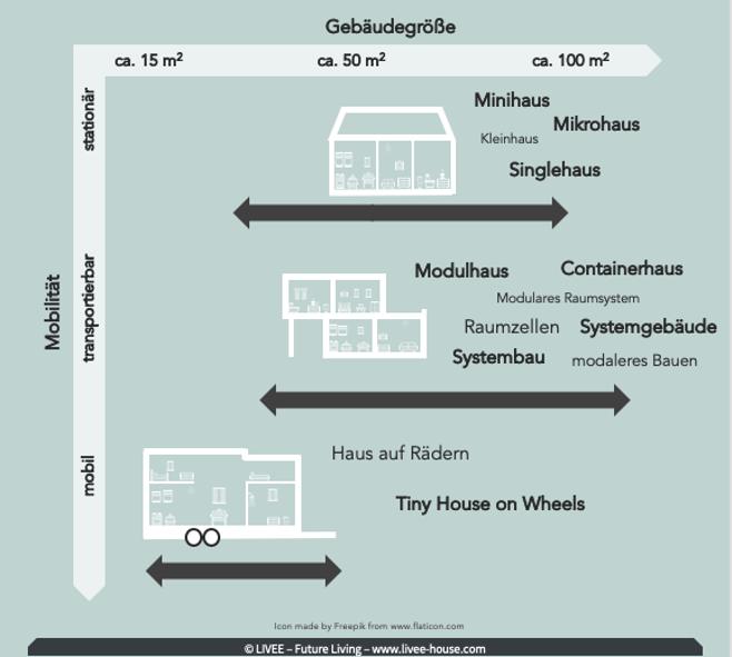 Das Bild zeigt die unterschiedlichen Tiny House Typen die für ein baurechtliche Einordnung und der Baugenehmigung für ein Tiny House wichtig sind